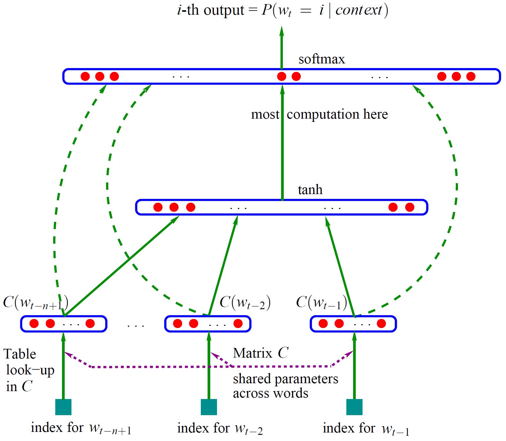神经网络语言模型